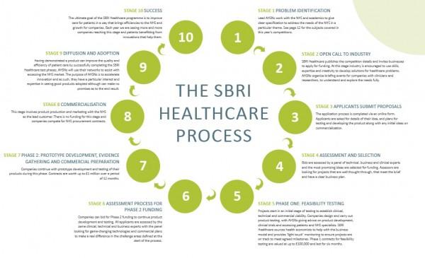 SBRI Process